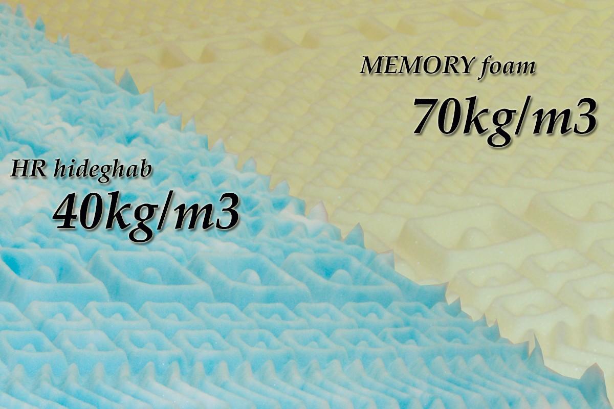 Dynamic Vario Memory matrac